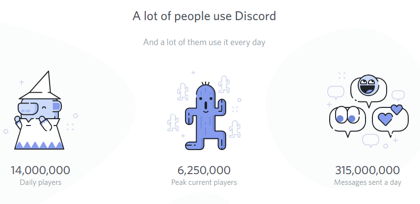 Discord Growth Numbers. 14,000,000 Daily players
